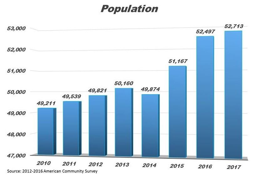 Pinellas Park population graph