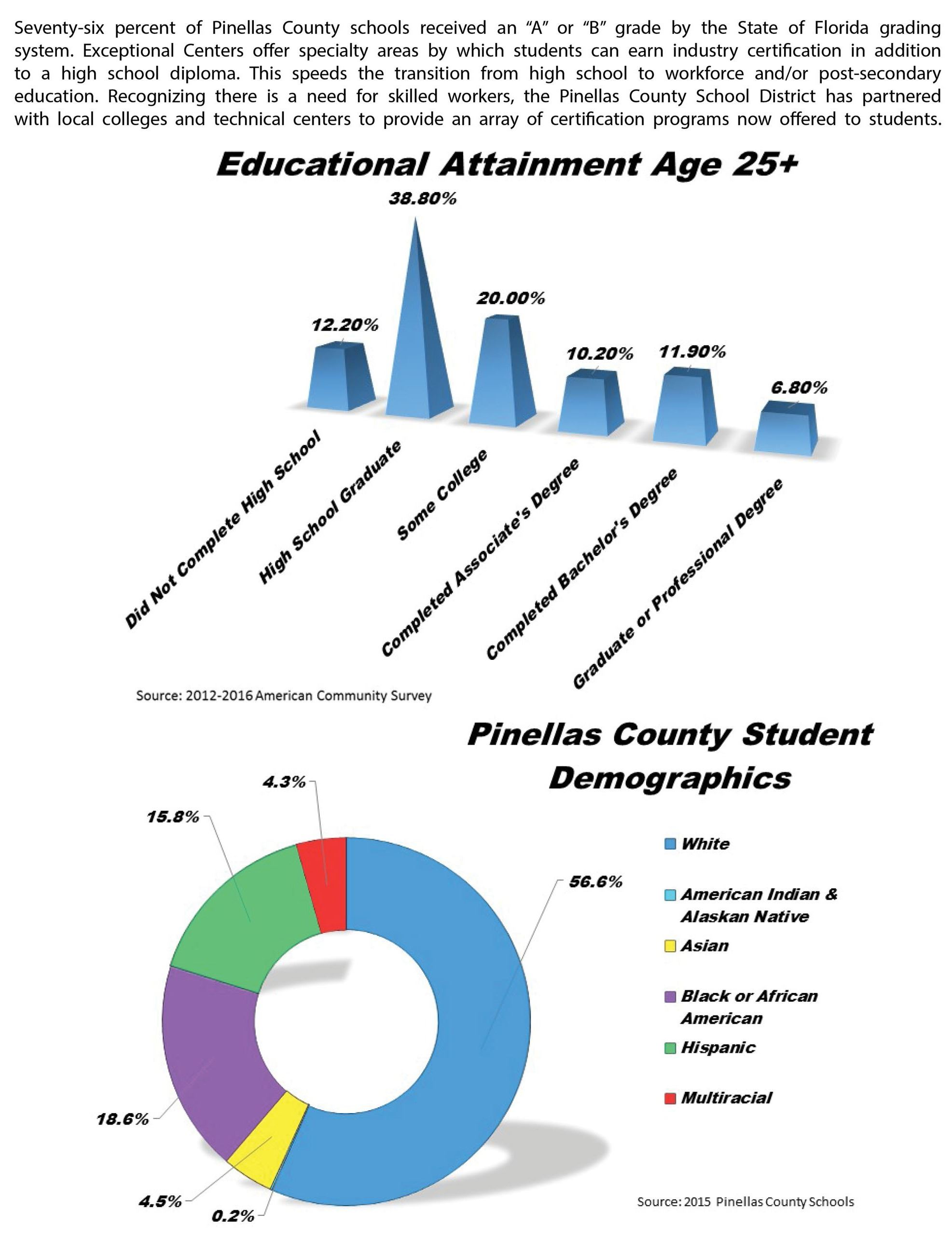 Pinellas Park demographics 5