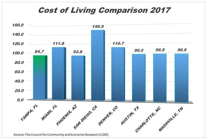 Pinellas Park cost of living graph